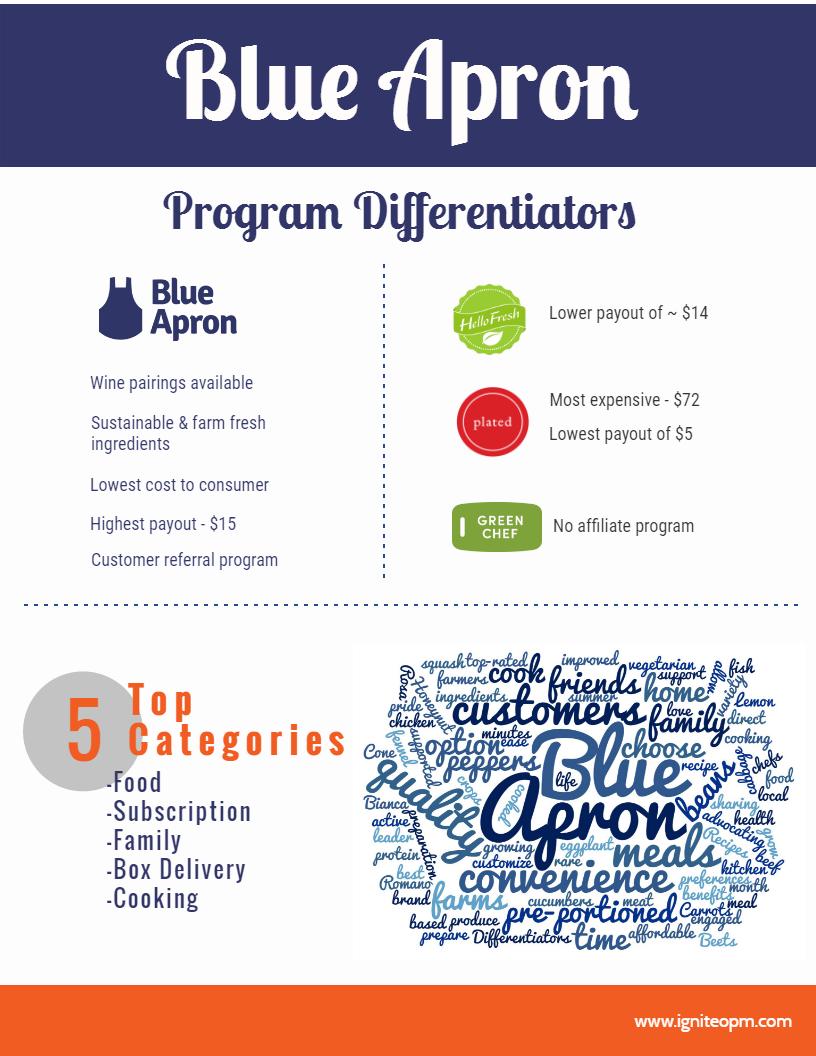 Blue apron referral - Blue Apron Page 1 Blue Apron Page 2 65cbd096 D3f5 4e93 880a 154cc1876b28_3 10